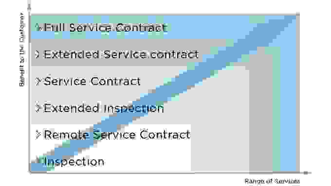 Coperion Service Agreements Overview
