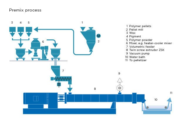 Coperion plastics set-up premix process