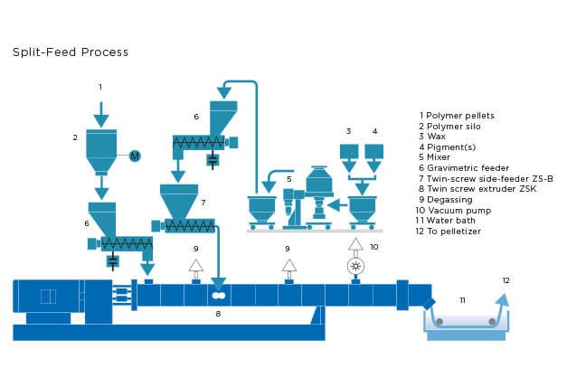 Coperion plastics set-up split feed process