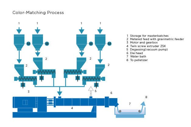 Coperion plastics color-matching process