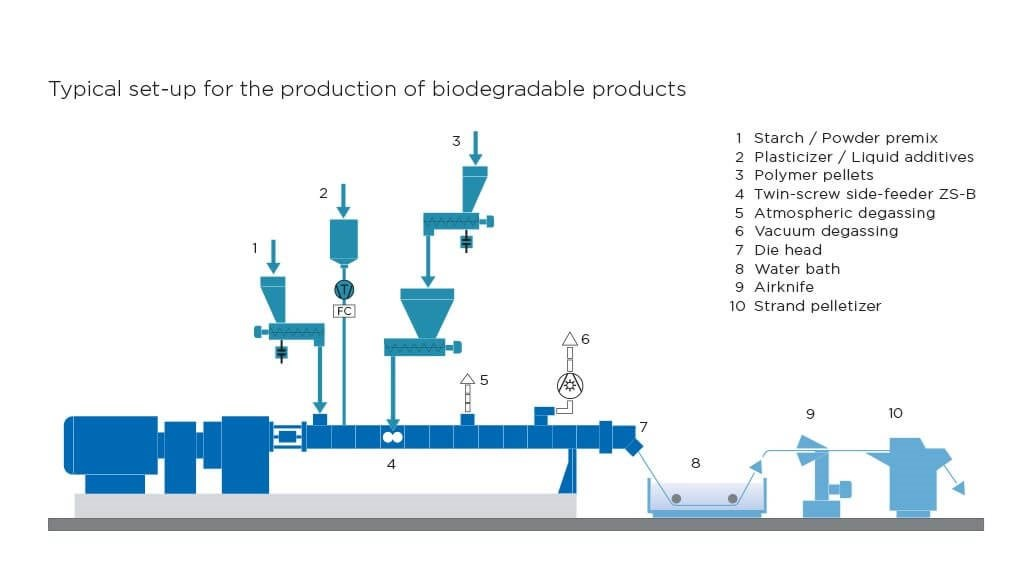 Coperion plastics set-up biodegradbale products