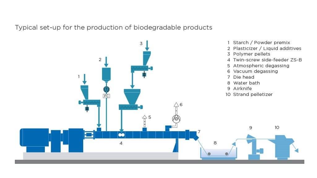 Bio Plastics Coperion