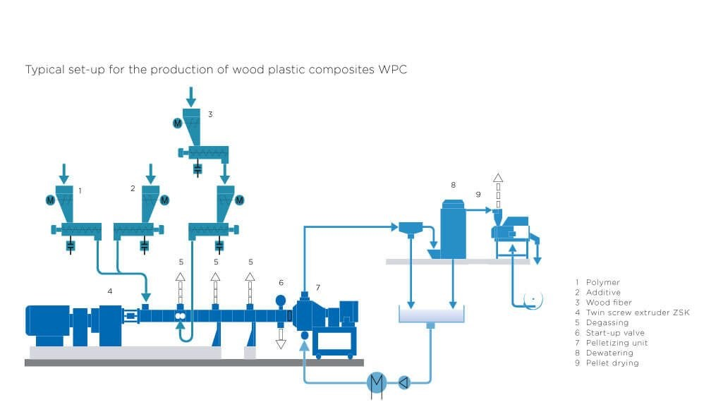 Coperion set-up wood plastics composites WPC