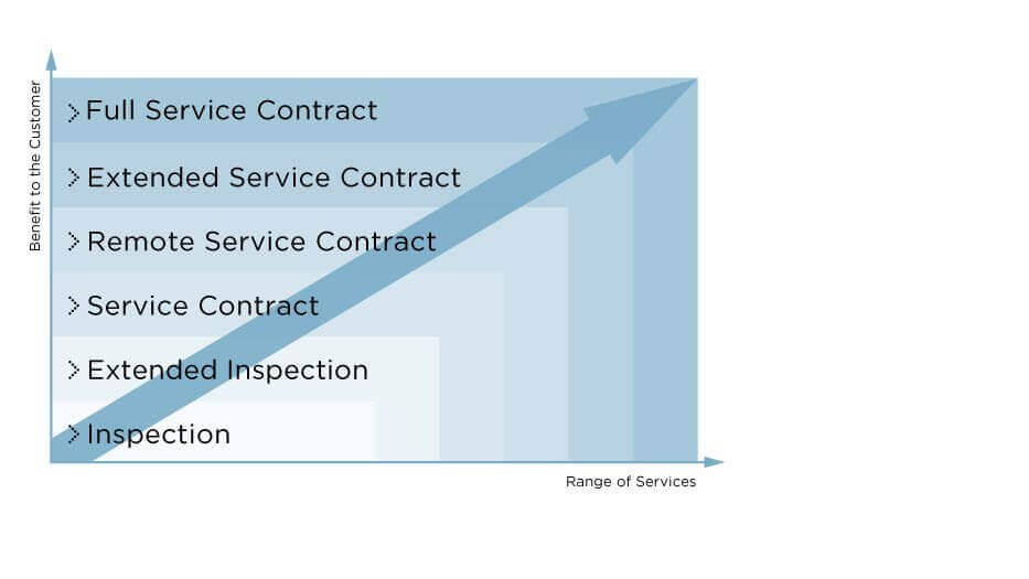 Coperion Service Agreement