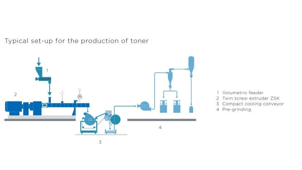 Coperion chemicals set-up toner