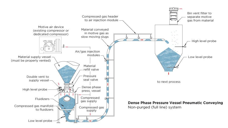Dense Phase Pressure Vessel Pneumatic Conveying, non-purged (full line) system