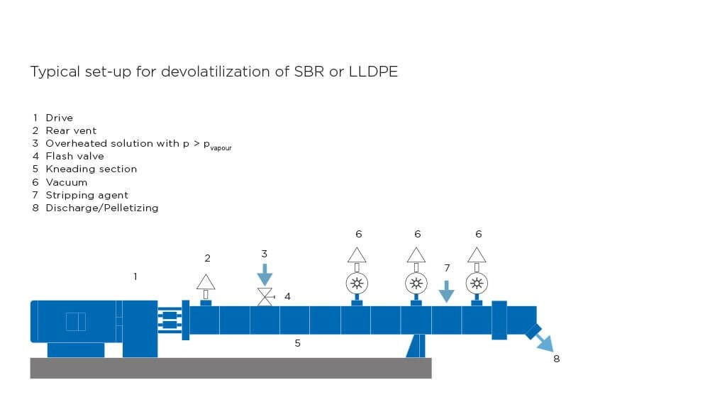 Coperion Typical set-up for devolatilization of SBR or LLDPE