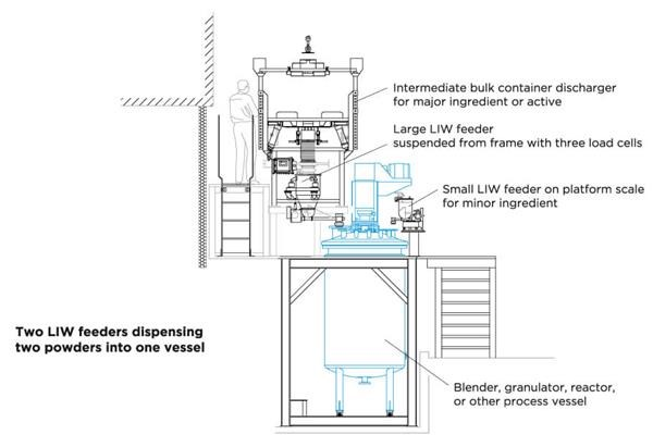 Coperion K-Tron loss in weight feeders dispensing powders into vessel process