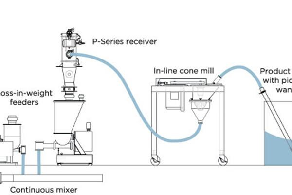 C_PFD_conveying-through-conical-screen-mills