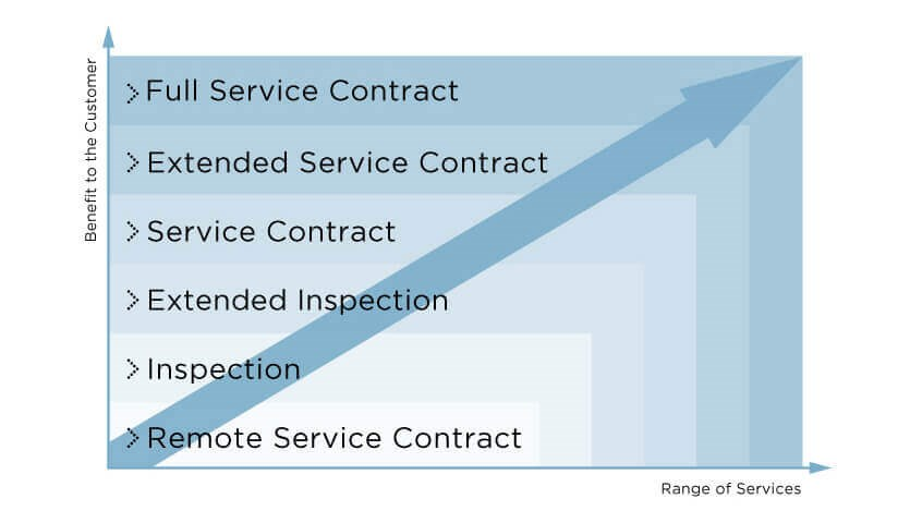 Coperion_Service-agreements_2017-10_en_835x470px