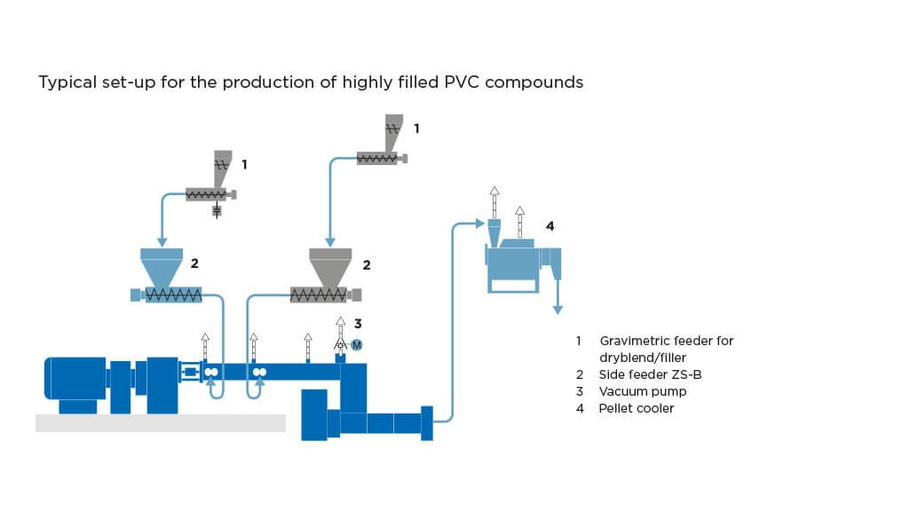 Coperion set-up for highly filled PVC