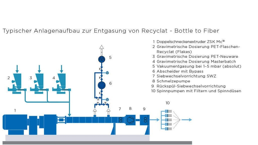 Entgasung von Recyclat – Bottle to Fiber