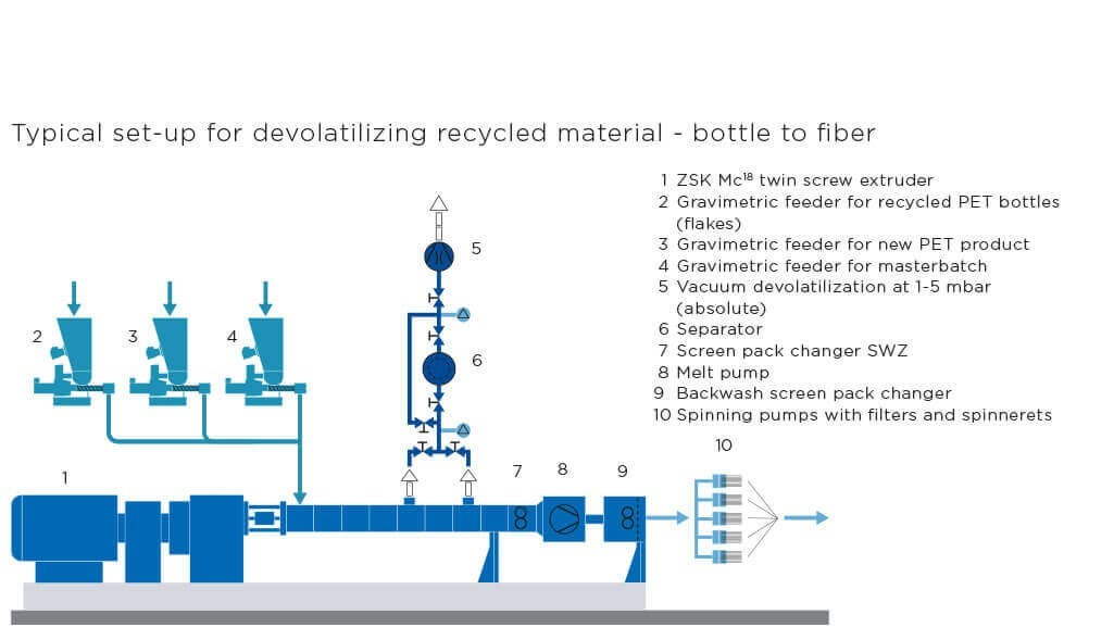 Devolatilization of recyclate – bottle to fiber