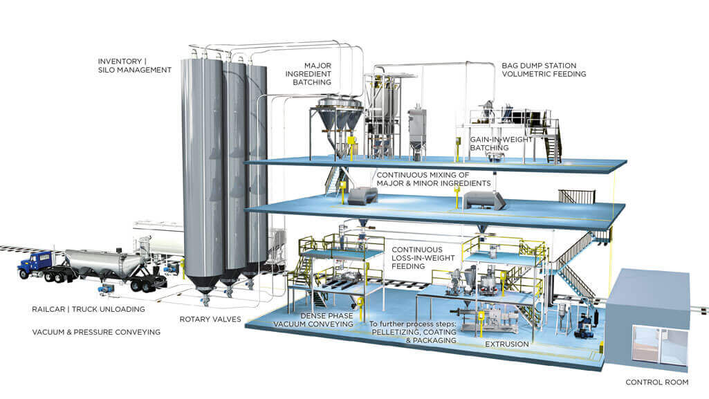 Coperion complete line for food processing