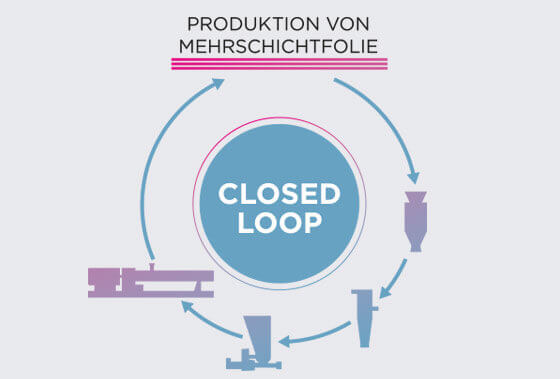 Coperion Closed Loop Multi-Layer Film Production
