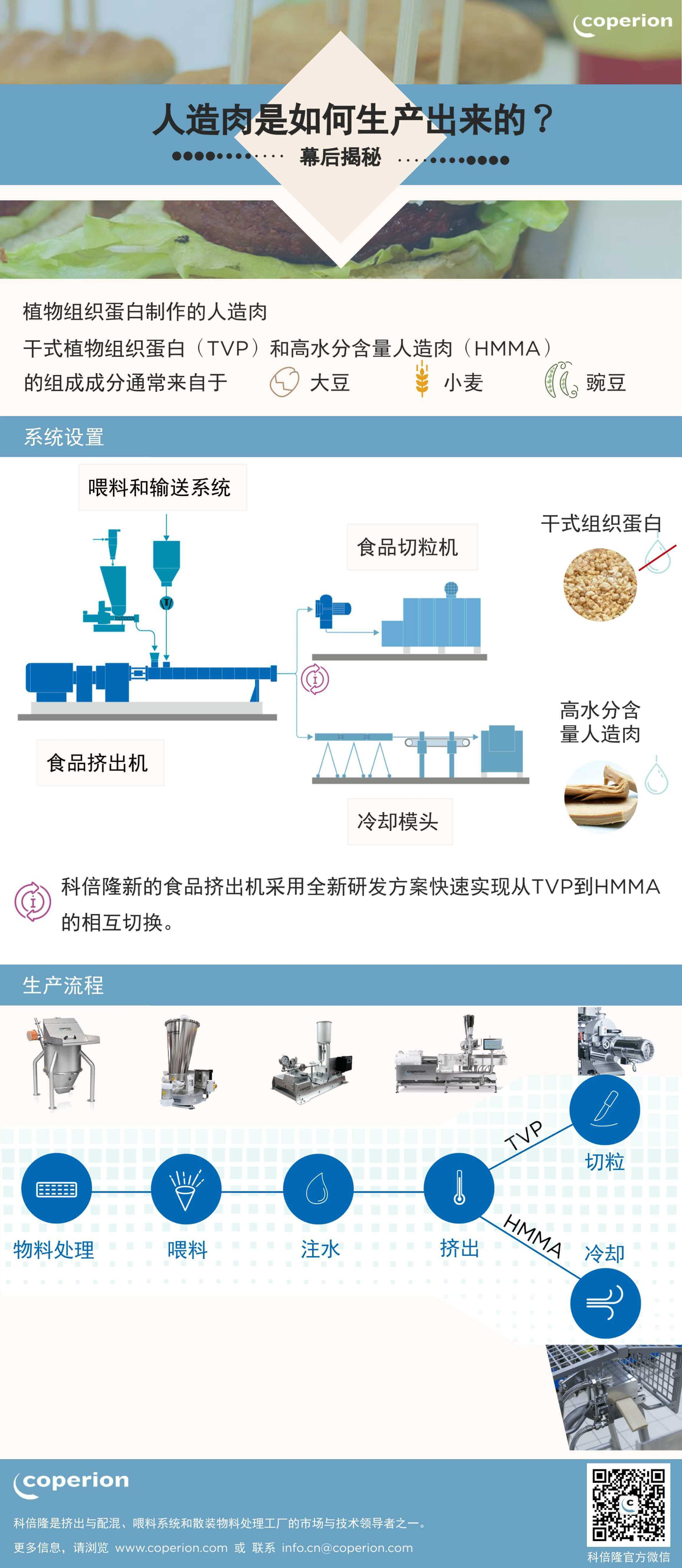 Coperion production of TVP and HMMA Infographic